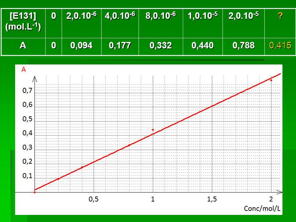 [E131] (mol.L-1) 2,0.10-6. 4,0.10-6. 8,0.10-6. 1,0.10-5. 2,0.10-5. A. 0,094. 0,177. 0,332.